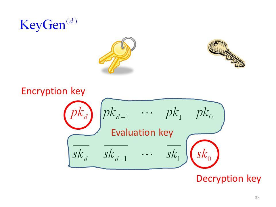 33 Encryption key Decryption key Evaluation key