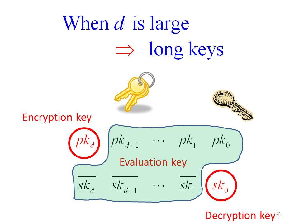 41 Encryption key Decryption key Evaluation key