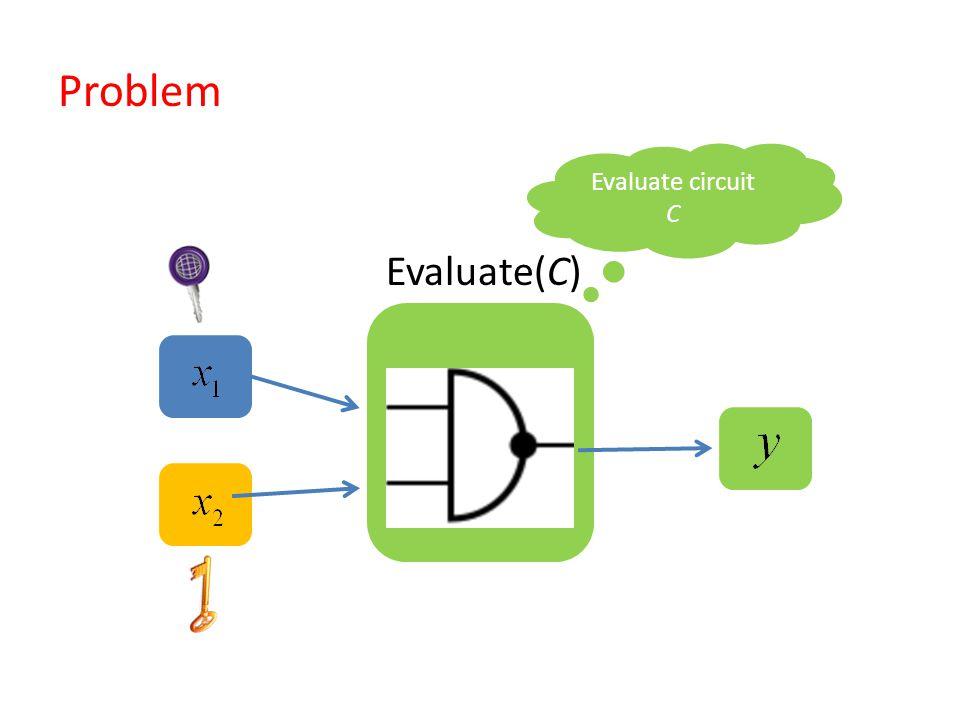 Evaluate circuit C Evaluate(C) Problem