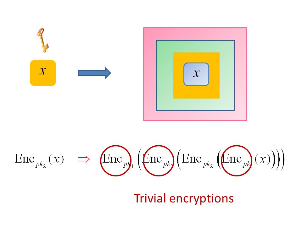 Trivial encryptions