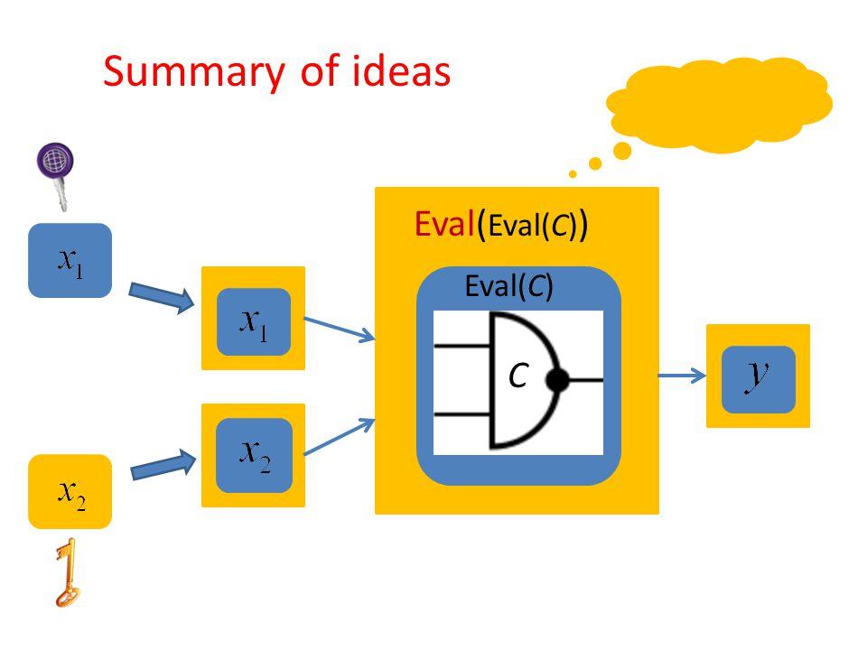 Eval(C) Eval( Eval(C) ) Summary of ideas C