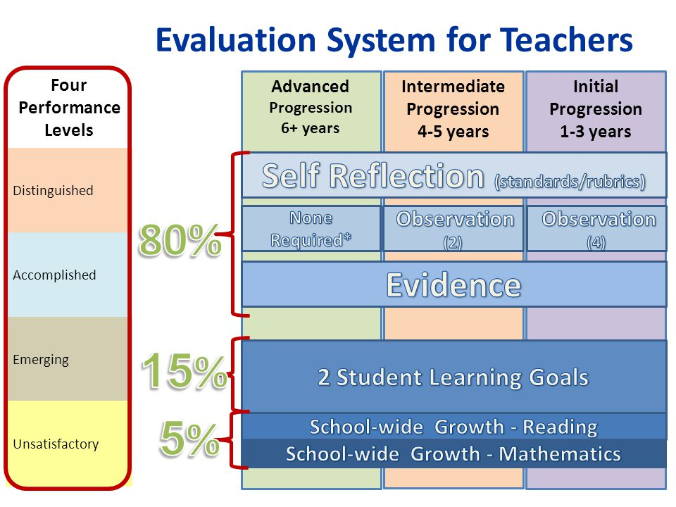 Four Performance Levels Distinguished Accomplished Emerging Unsatisfactory Evaluation System for Teachers Advanced Progression 6+ years Intermediate Progression 4-5 years Initial Progression 1-3 years