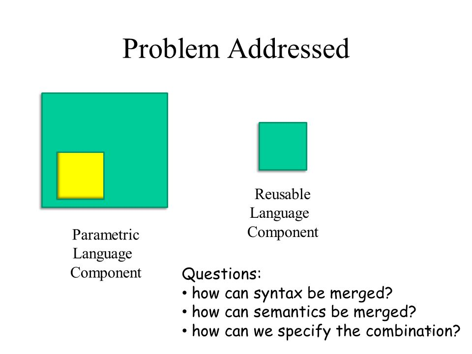 Problem Addressed Parametric Language Component Reusable Language Component Questions: how can syntax be merged.