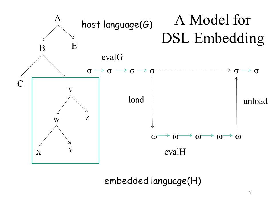 A B C E V W X Y Z σσσσσ  σ load unload host language(G) embedded language(H) A Model for DSL Embedding evalH evalG 7