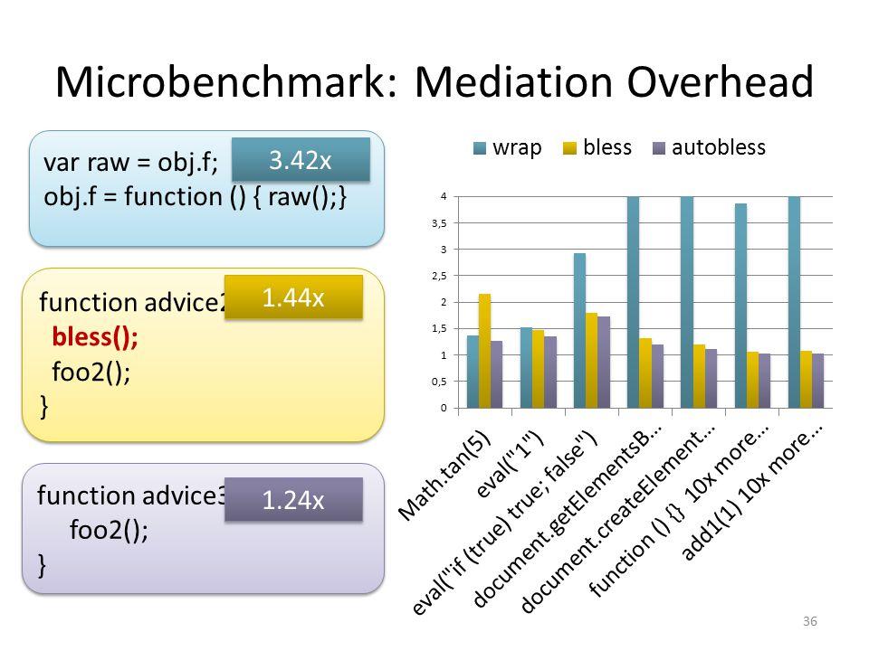 Microbenchmark: Mediation Overhead 36 function advice2 (foo2) { bless(); foo2(); } function advice2 (foo2) { bless(); foo2(); } function advice3 (foo2) { foo2(); } function advice3 (foo2) { foo2(); } var raw = obj.f; obj.f = function () { raw();} var raw = obj.f; obj.f = function () { raw();} 3.42x 1.44x 1.24x