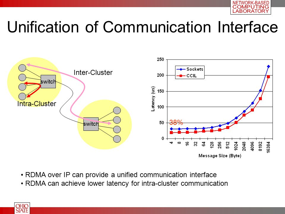 Unification of Communication Interface switch Inter-Cluster Intra-Cluster RDMA over IP can provide a unified communication interface RDMA can achieve lower latency for intra-cluster communication 38%