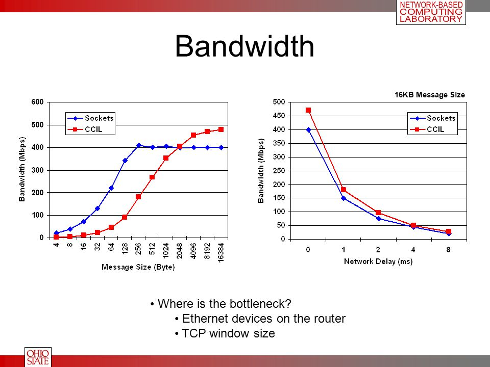 Bandwidth Where is the bottleneck? Ethernet devices on the router TCP window size 16KB Message Size