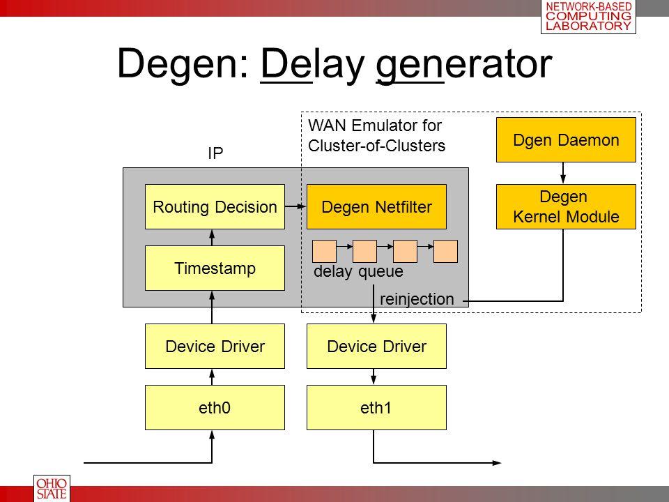 Degen: Delay generator eth0eth1 Device Driver Routing DecisionDegen Netfilter Timestamp delay queue reinjection IP Degen Kernel Module Dgen Daemon WAN Emulator for Cluster-of-Clusters