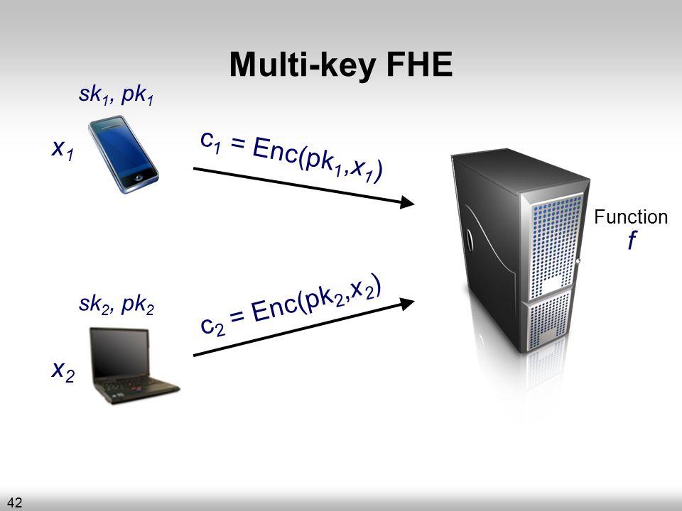 Multi-key FHE Function f x1x1 c 1 = Enc(pk 1,x 1 ) x2x2 c 2 = Enc(pk 2,x 2 ) sk 1, pk 1 sk 2, pk 2 42