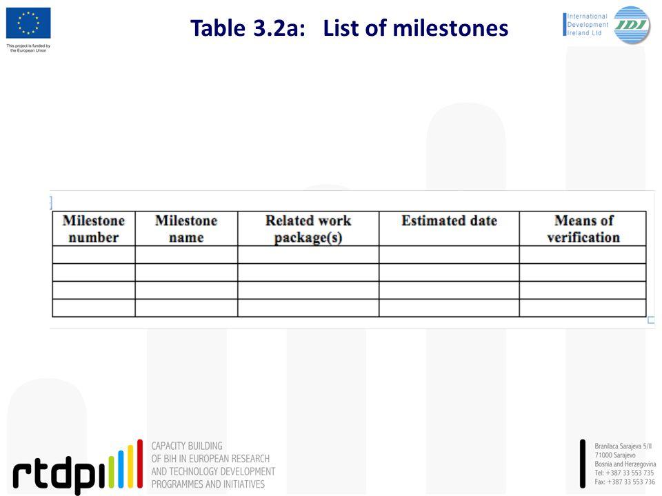 Table 3.2a:List of milestones