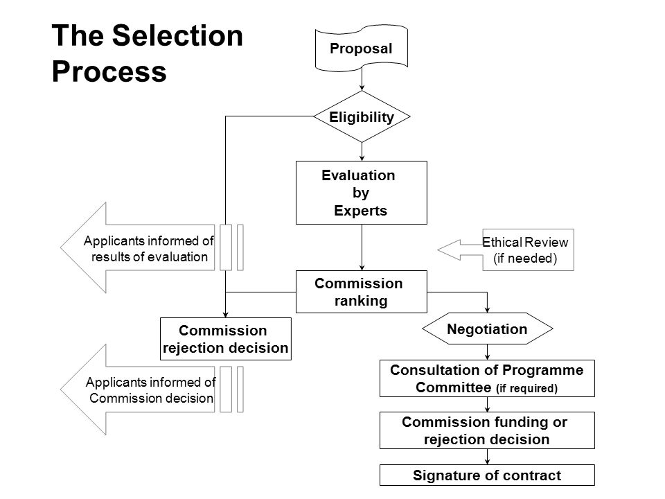 Proposal Eligibility Evaluation by Experts Commission ranking Ethical Review (if needed) Commission rejection decision Applicants informed of Commission decision Negotiation Consultation of Programme Committee (if required) Commission funding or rejection decision Applicants informed of results of evaluation Signature of contract The Selection Process
