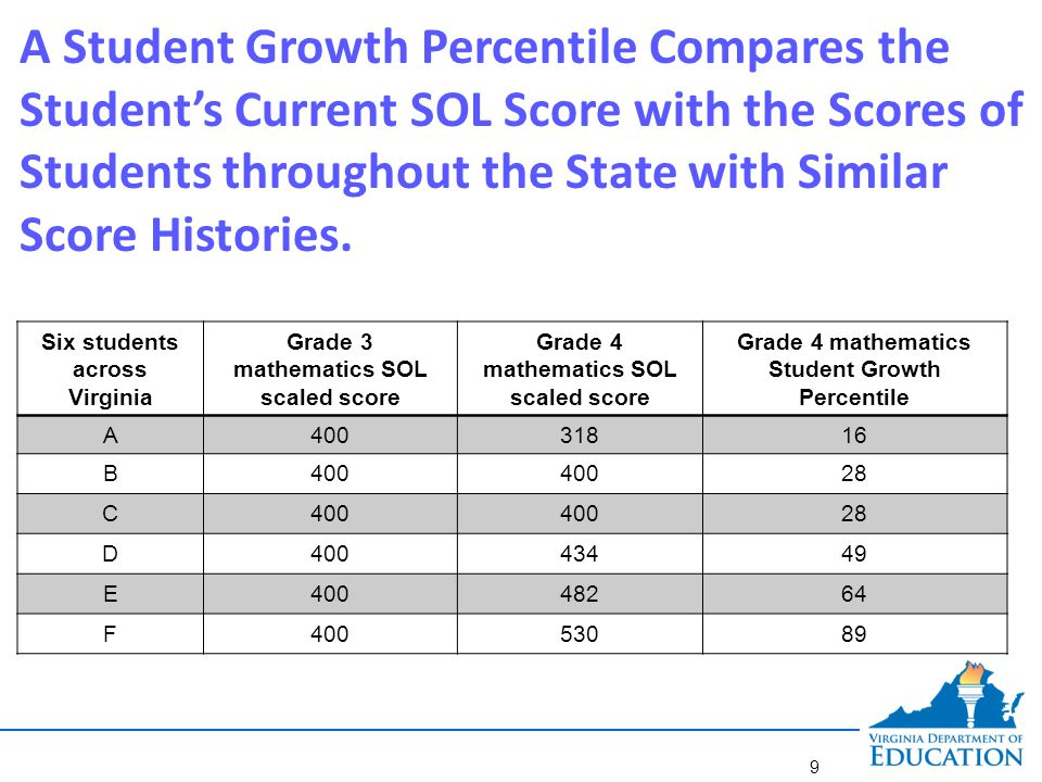 A Student Growth Percentile Compares the Student's Current SOL Score with the Scores of Students throughout the State with Similar Score Histories. Si