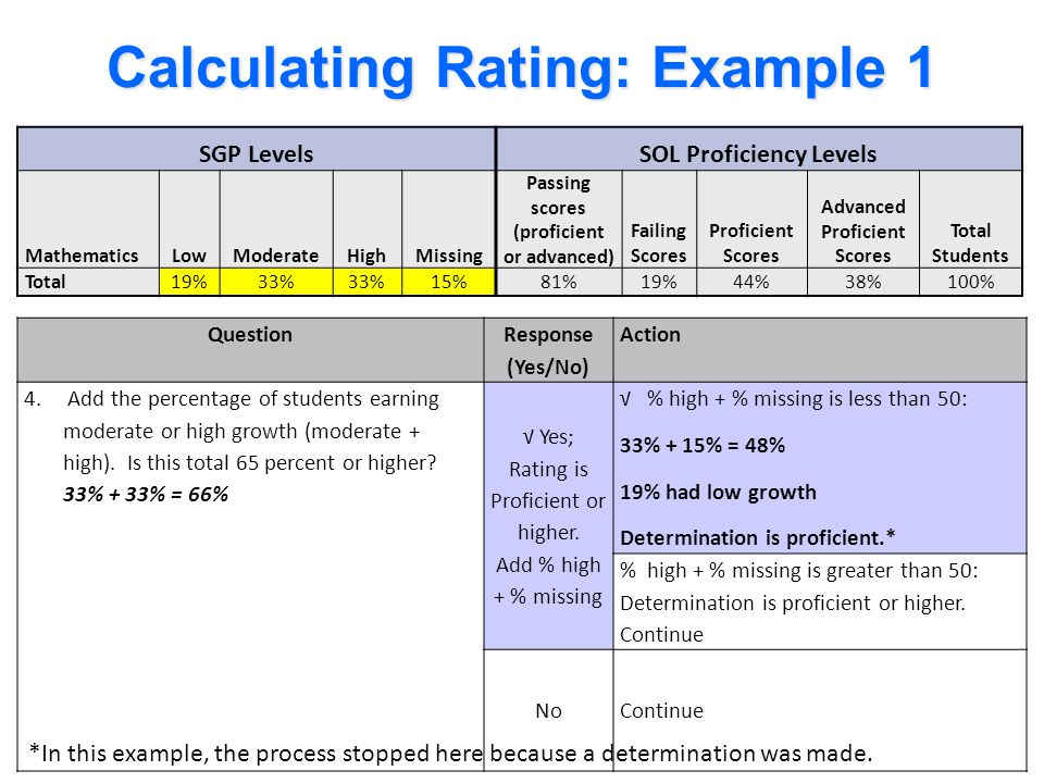 SGP LevelsSOL Proficiency Levels MathematicsLowModerateHighMissing Passing scores (proficient or advanced) Failing Scores Proficient Scores Advanced P