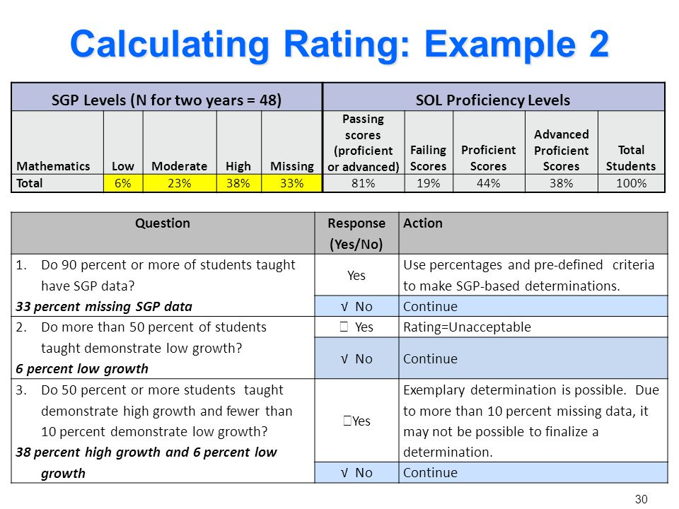 Calculating Rating: Example 2 Question Response (Yes/No) Action 1.Do 90 percent or more of students taught have SGP data? 33 percent missing SGP data