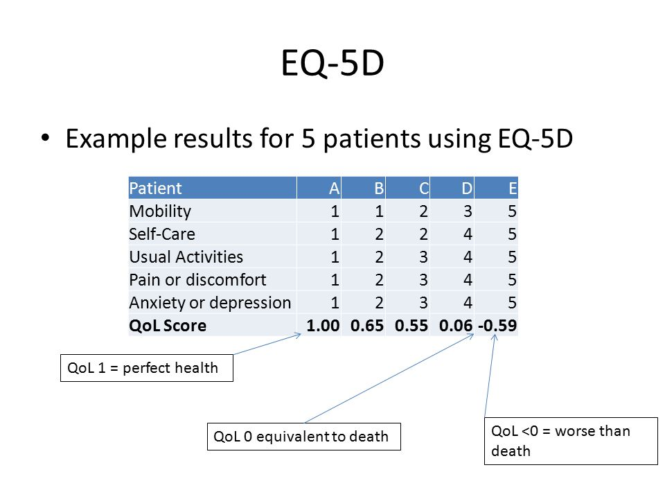 EQ-5D Example results for 5 patients using EQ-5D PatientABCDE Mobility11235 Self-Care12245 Usual Activities12345 Pain or discomfort12345 Anxiety or depression12345 QoL Score1.000.650.550.06-0.59 QoL 1 = perfect health QoL 0 equivalent to death QoL <0 = worse than death