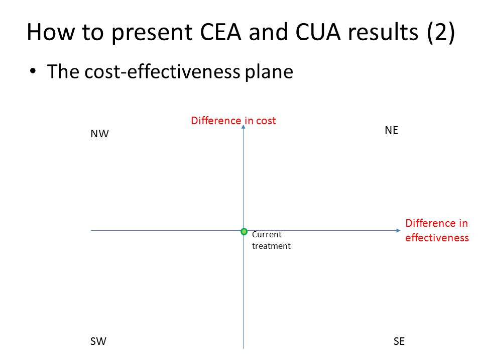 How to present CEA and CUA results (2) The cost-effectiveness plane NE SW NW SE Difference in effectiveness Difference in cost Current treatment