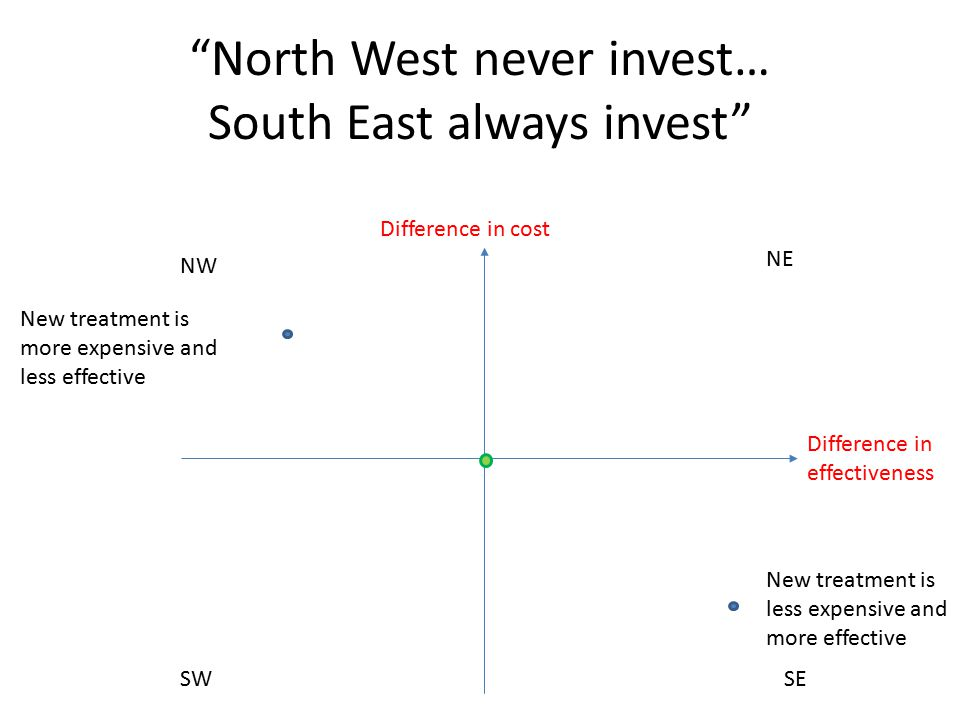 North West never invest… South East always invest NE SW NW SE Difference in effectiveness Difference in cost New treatment is more expensive and less effective New treatment is less expensive and more effective