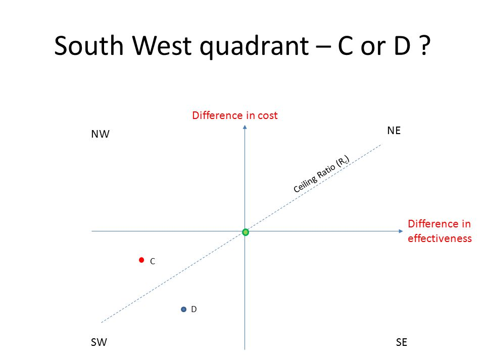 South West quadrant – C or D ? NE SW NW SE Difference in effectiveness Difference in cost C D Ceiling Ratio (R c )