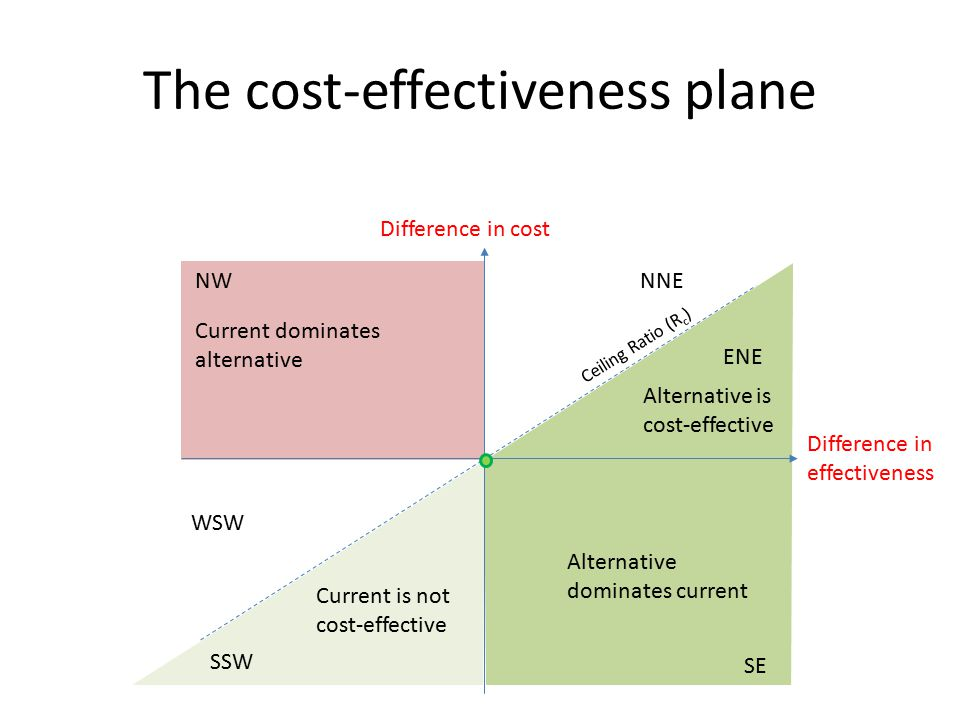 The cost-effectiveness plane ENE WSW NW SE Difference in effectiveness Difference in cost Ceiling Ratio (R c ) NNE SSW Alternative is cost-effective Alternative dominates current Current is not cost-effective Current dominates alternative