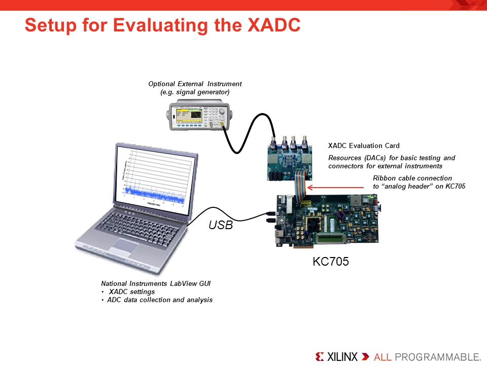 Setup for Evaluating the XADC KC705 USB Resources (DACs) for basic testing and connectors for external instruments Ribbon cable connection to analog header on KC705 National Instruments LabView GUI XADC settings ADC data collection and analysis XADC Evaluation Card Optional External Instrument (e.g.
