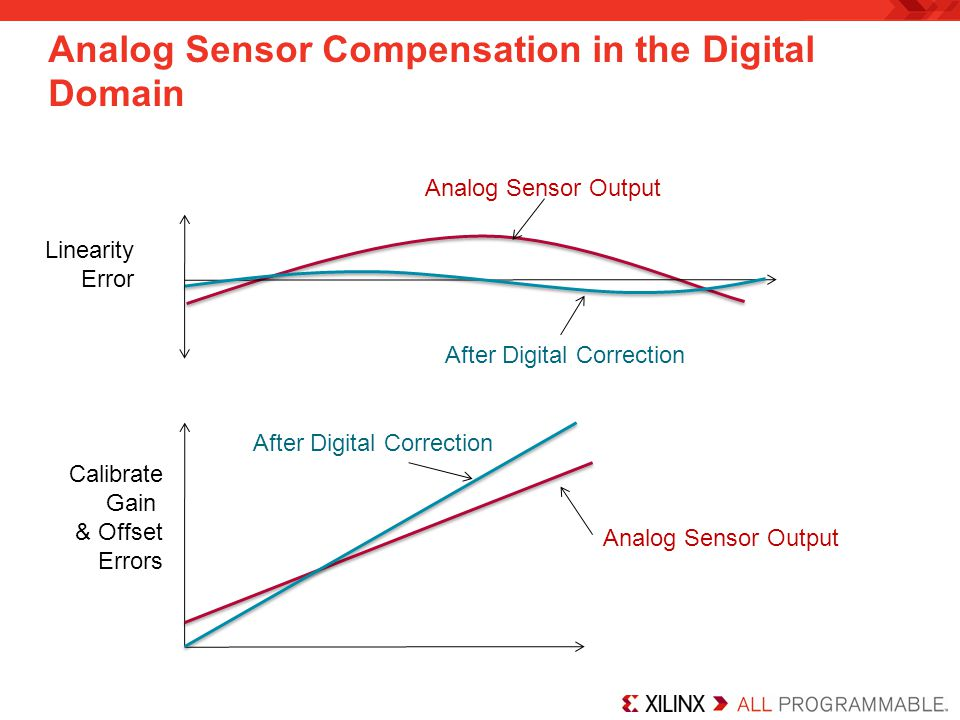 Analog Sensor Compensation in the Digital Domain Linearity Error Analog Sensor Output After Digital Correction Calibrate Gain & Offset Errors Analog Sensor Output After Digital Correction