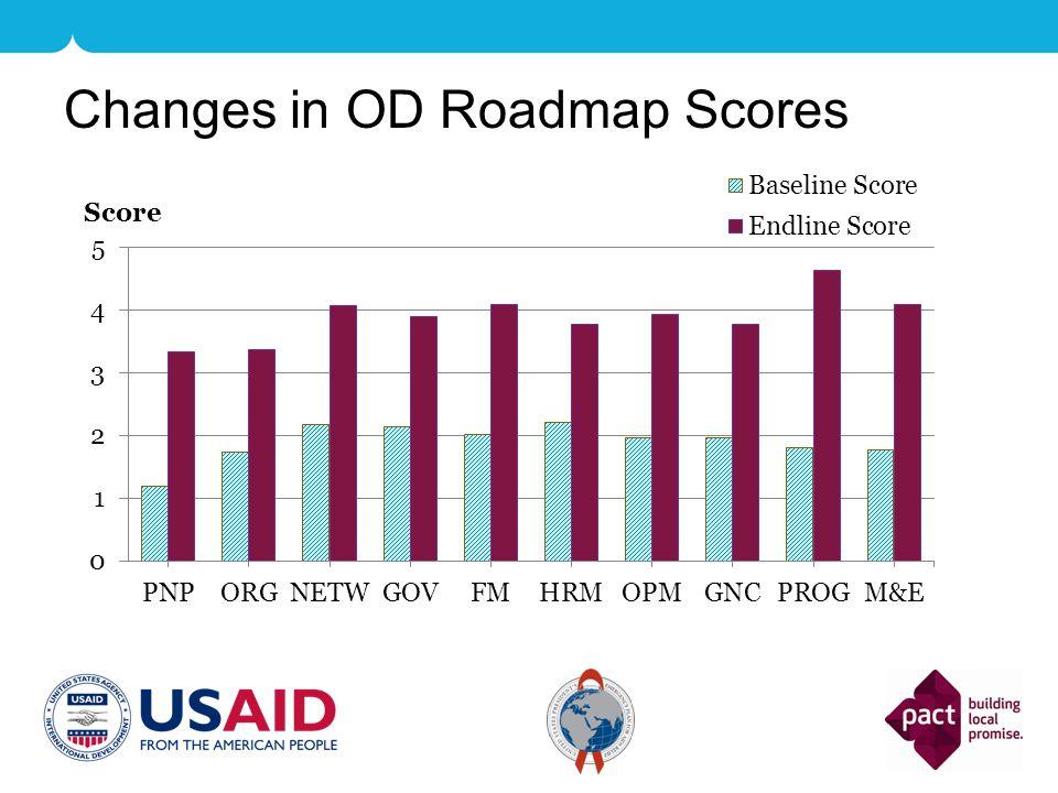 Changes in OD Roadmap Scores