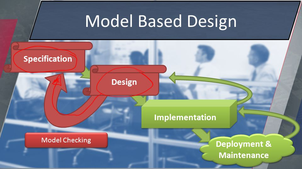 Specification Design Implementation Deployment & Maintenance Model Based Design Model Checking