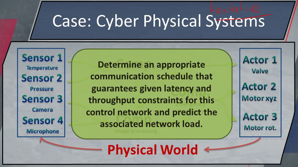 Case: Cyber Physical Systems Comp. Inner control Physical World Comp.