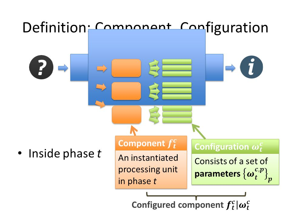 Definition: Component, Configuration Inside phase t An instantiated processing unit in phase t