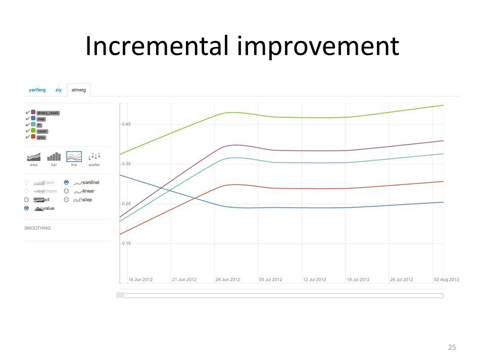 Incremental improvement 25