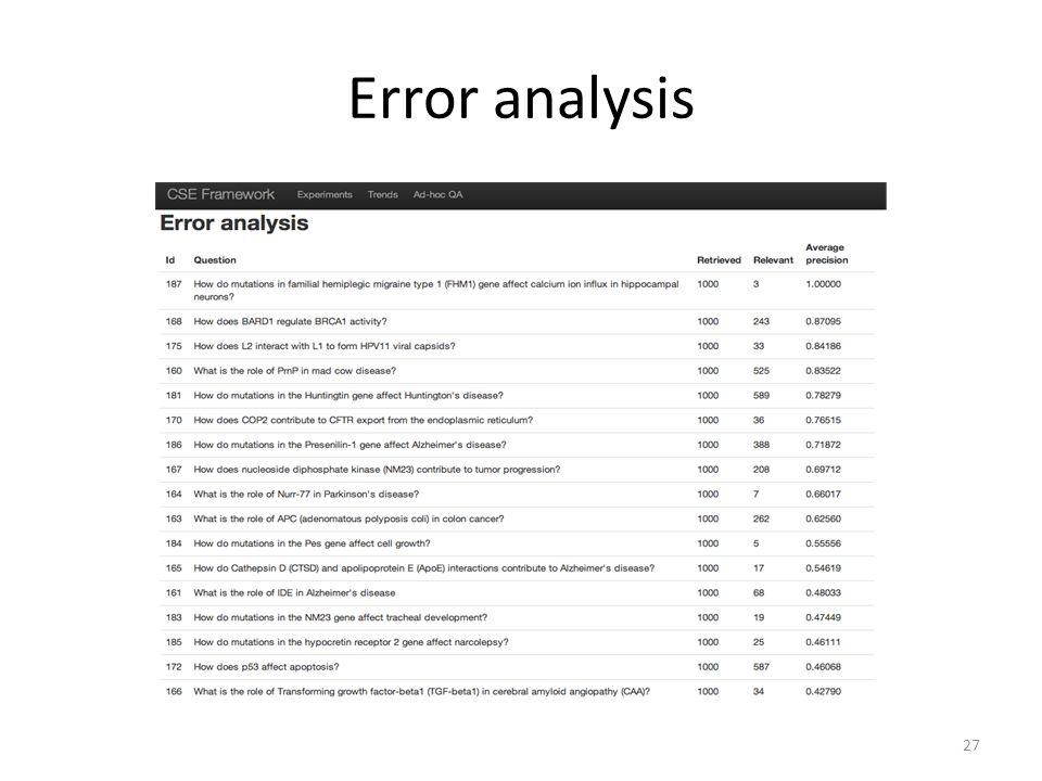 Error analysis 27