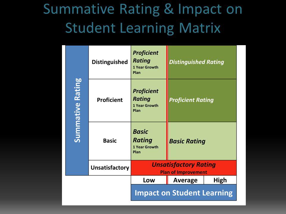 Summative Rating & Impact on Student Learning Matrix