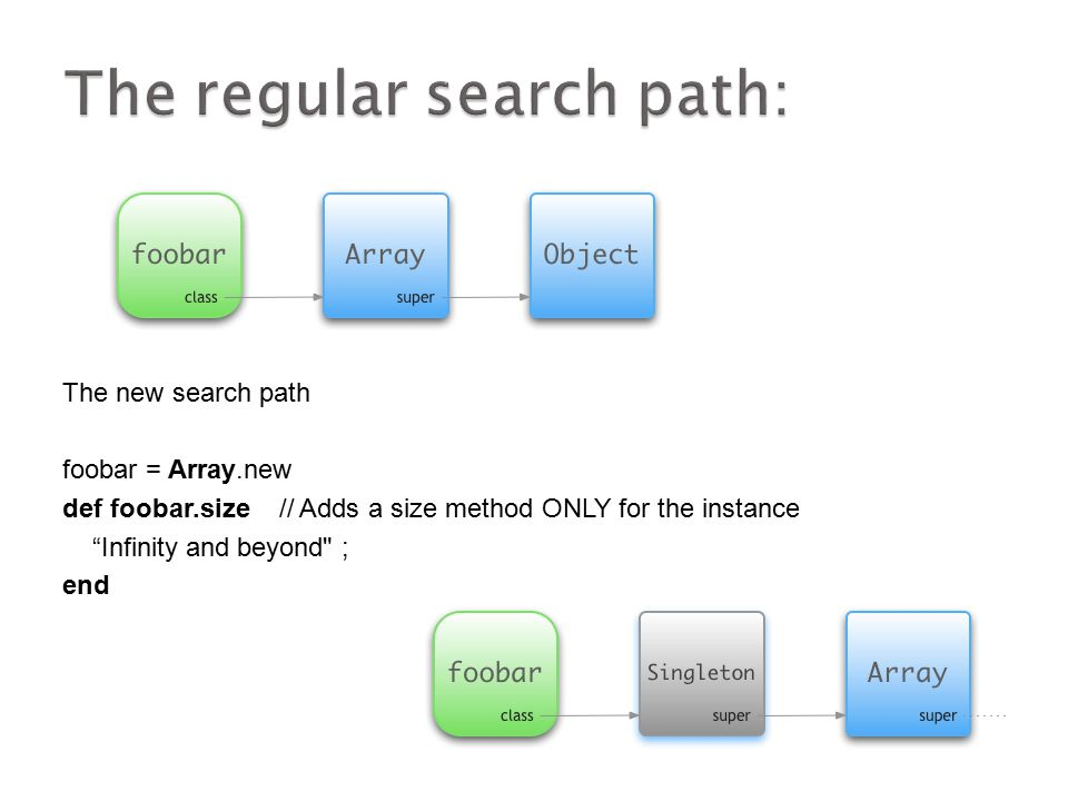 "The new search path foobar = Array.new def foobar.size // Adds a size method ONLY for the instance ""Infinity and beyond"