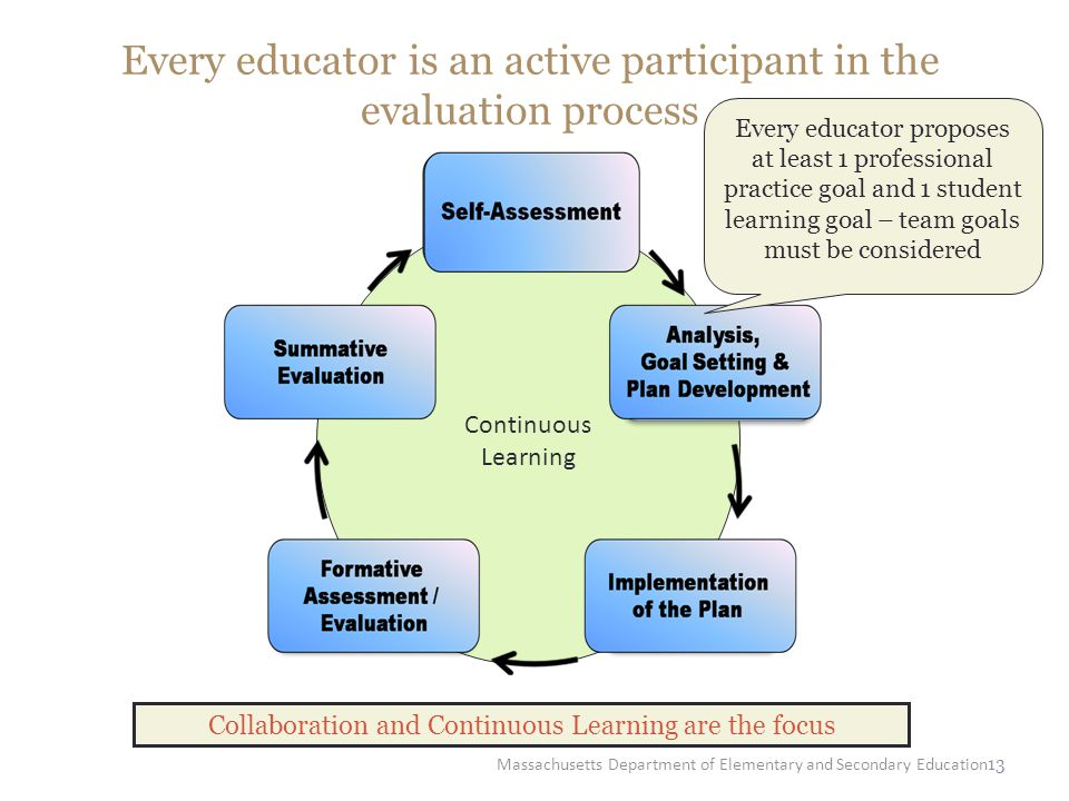 13 Every educator is an active participant in the evaluation process Continuous Learning Collaboration and Continuous Learning are the focus Massachus
