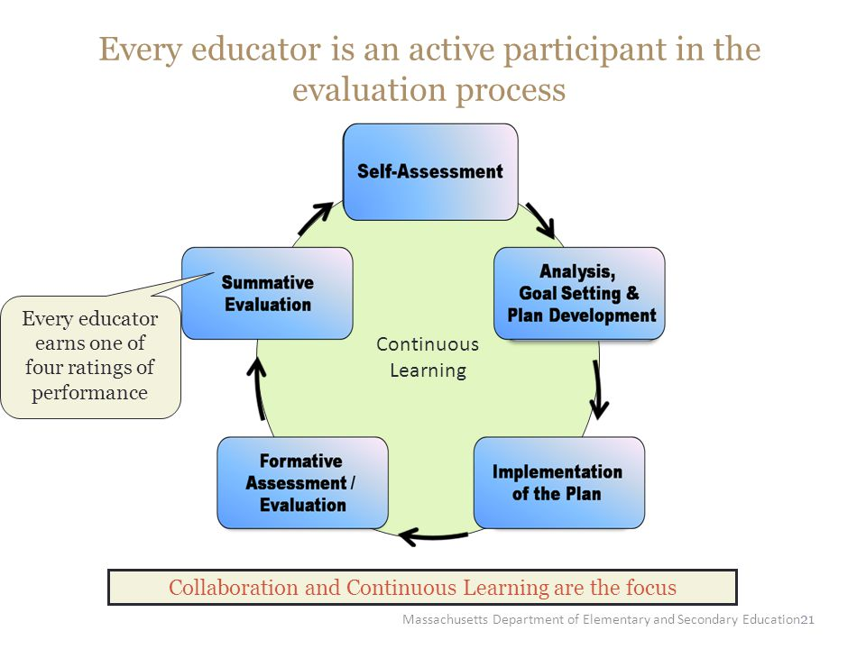 21 Every educator is an active participant in the evaluation process Continuous Learning Collaboration and Continuous Learning are the focus Every edu