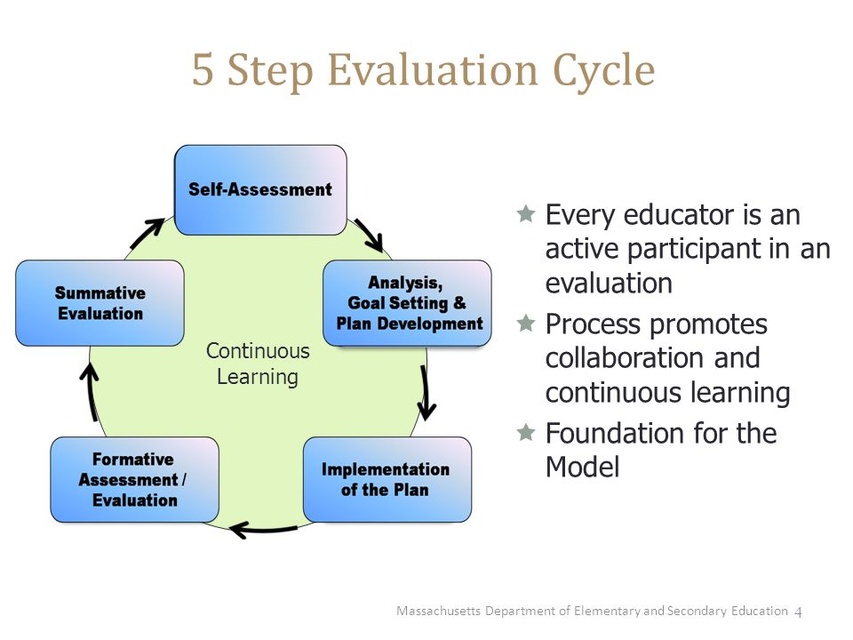 4 5 Step Evaluation Cycle Continuous Learning  Every educator is an active participant in an evaluation  Process promotes collaboration and continuo