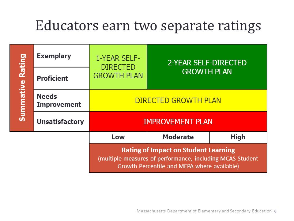 Educators earn two separate ratings 9 Summative Rating Exemplary 1-YEAR SELF- DIRECTED GROWTH PLAN 2-YEAR SELF-DIRECTED GROWTH PLAN Proficient Needs I
