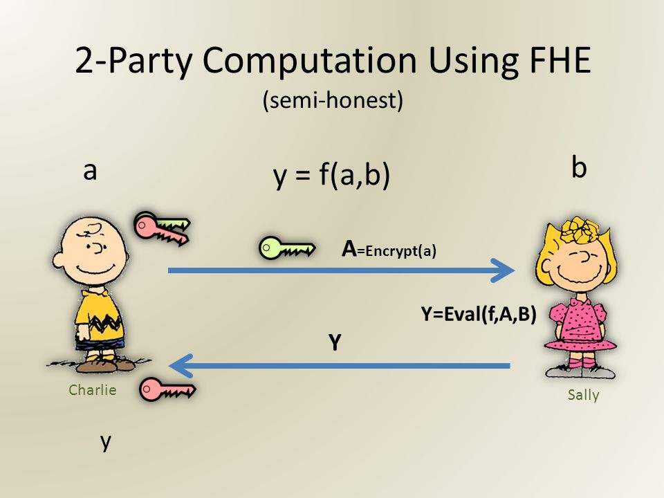 2-Party Computation Using FHE (semi-honest) y a b y = f(a,b) Y A =Encrypt(a) Y=Eval(f,A,B) Charlie Sally