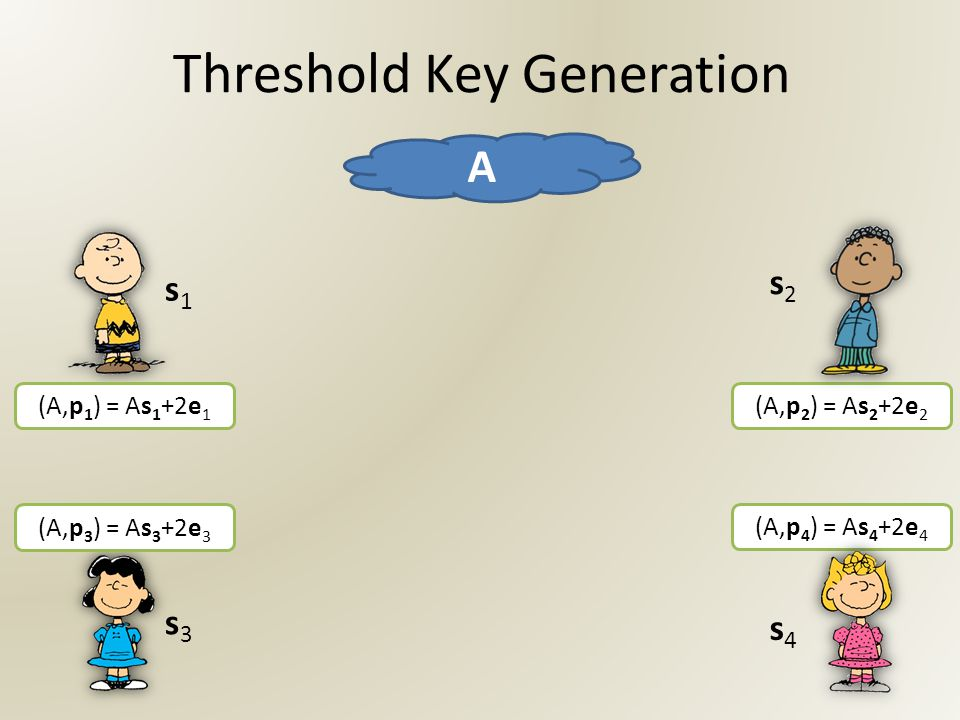 Threshold Key Generation A s1s1 s3s3 (A,p 1 ) = As 1 +2e 1 (A,p 3 ) = As 3 +2e 3 (A,p 2 ) = As 2 +2e 2 (A,p 4 ) = As 4 +2e 4 s2s2 s4s4