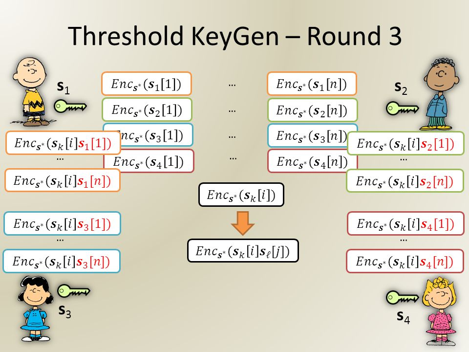 … … … … Threshold KeyGen – Round 3 s2s2 s4s4 s1s1 s3s3 …………