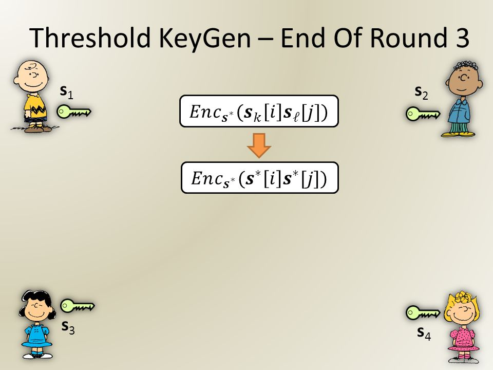 Threshold KeyGen – End Of Round 3 s2s2 s4s4 s1s1 s3s3