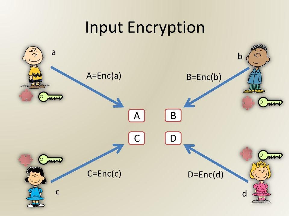 Input Encryption A B CD a c b d A=Enc(a) B=Enc(b) C=Enc(c) D=Enc(d)