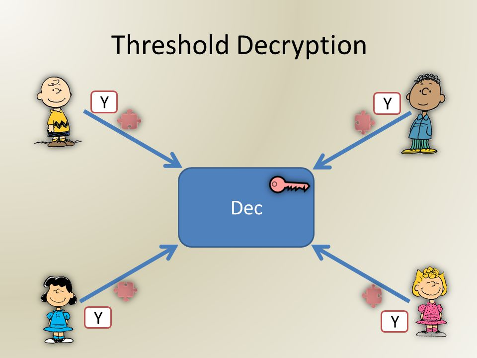 Threshold Decryption Dec Y Y Y Y