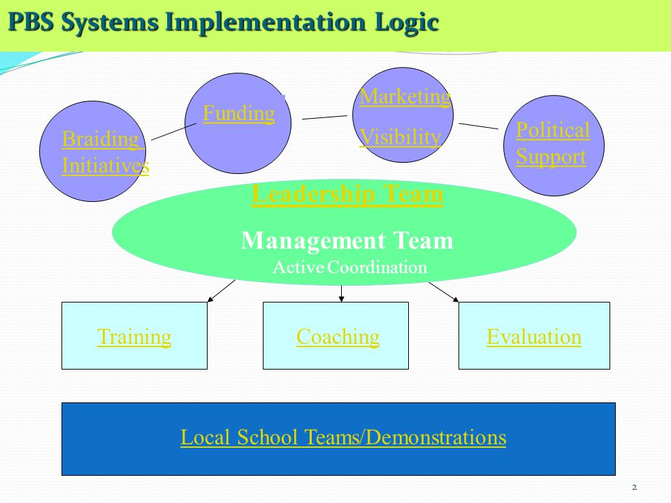 2 PBS Systems Implementation Logic Leadership Team Management Team Funding Marketing Visibility Political Support TrainingCoachingEvaluation Active Co