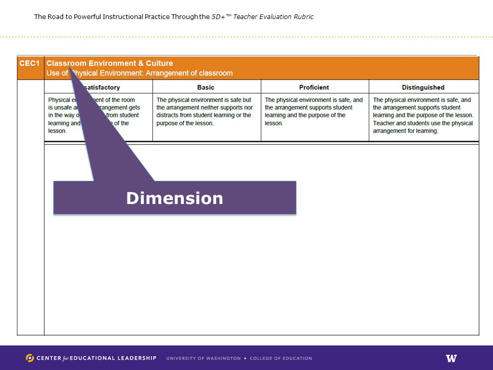The Road to Powerful Instructional Practice Through the 5D+™ Teacher Evaluation Rubric Dimension