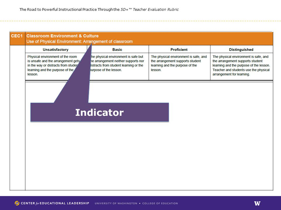 The Road to Powerful Instructional Practice Through the 5D+™ Teacher Evaluation Rubric Indicator