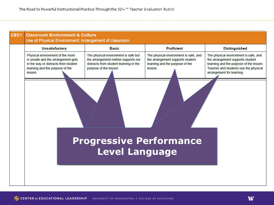The Road to Powerful Instructional Practice Through the 5D+™ Teacher Evaluation Rubric Progressive Performance Level Language