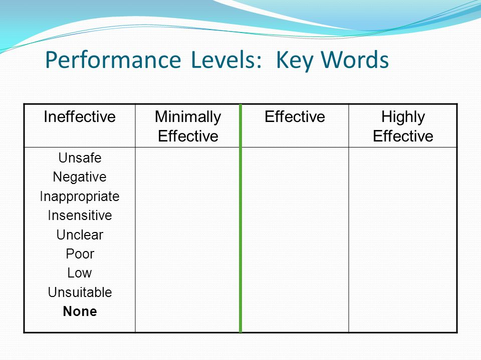 Performance Levels: Key Words IneffectiveMinimally Effective EffectiveHighly Effective Unsafe Negative Inappropriate Insensitive Unclear Poor Low Unsuitable None