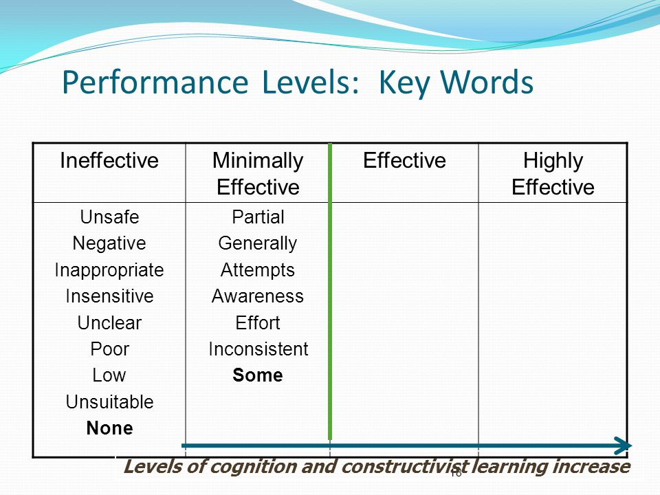 Performance Levels: Key Words IneffectiveMinimally Effective EffectiveHighly Effective Unsafe Negative Inappropriate Insensitive Unclear Poor Low Unsuitable None Partial Generally Attempts Awareness Effort Inconsistent Some 18 Levels of cognition and constructivist learning increase