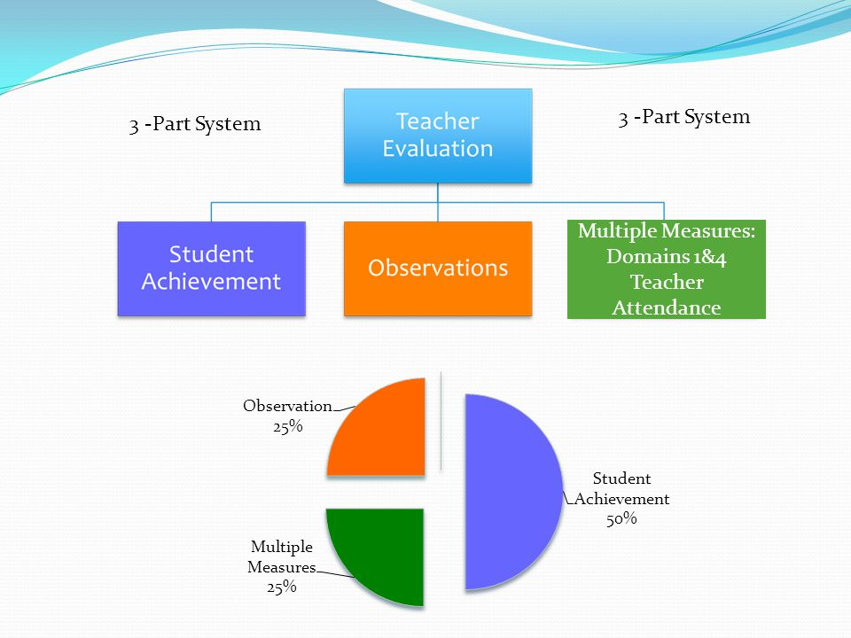 3 -Part System Multiple Measures: Domains 1&4 Teacher Attendance